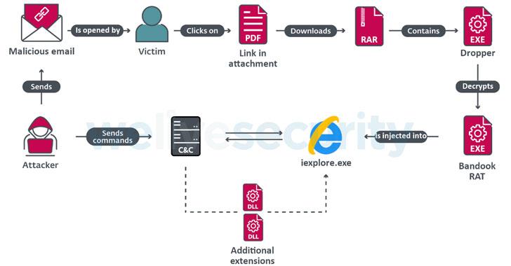 Bandook malware attack