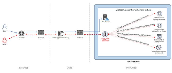 Active Directory FS Servers